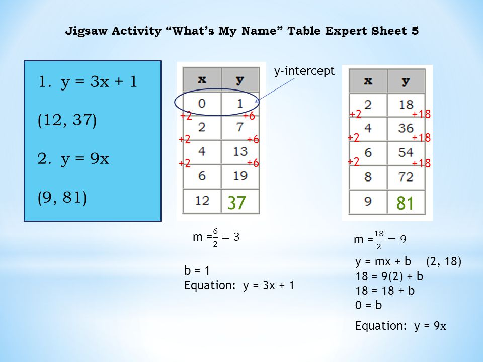 Jigsaw Activity What's My Name Table Expert Sheet 5 1.y = 3x + 1 (12, 37) 2.y = 9x (9, 81) +6 +2 +18 +2 b = 1 Equation: y = 3x + 1 81 37 y-intercept