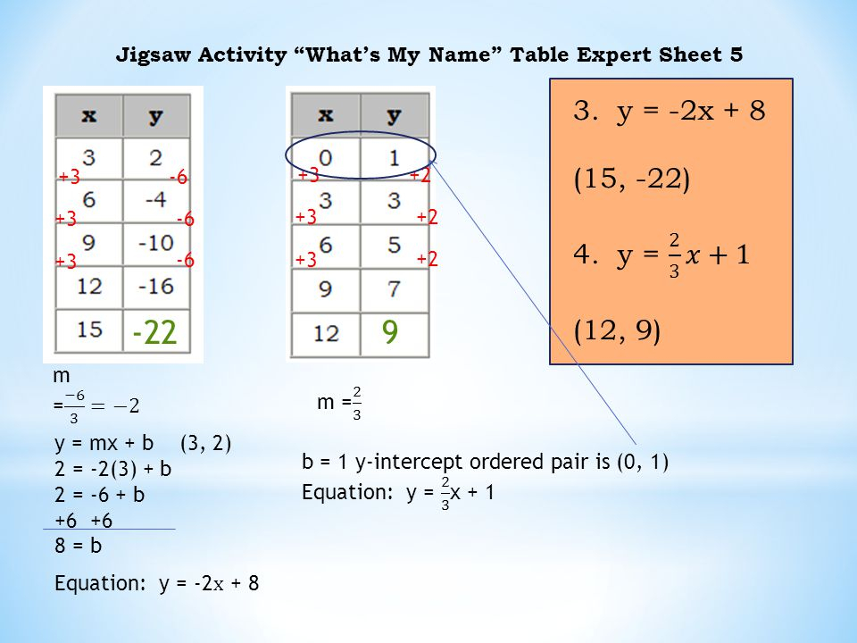 Jigsaw Activity What's My Name Table Expert Sheet
