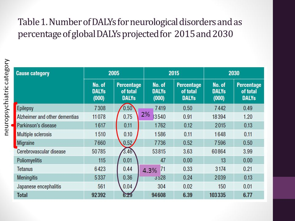 Table 1. Number of DALYs for neurological disorders and as percentage of global DALYs projected for 2015 and 2030 neuropsychiatric category 2% 4.3%