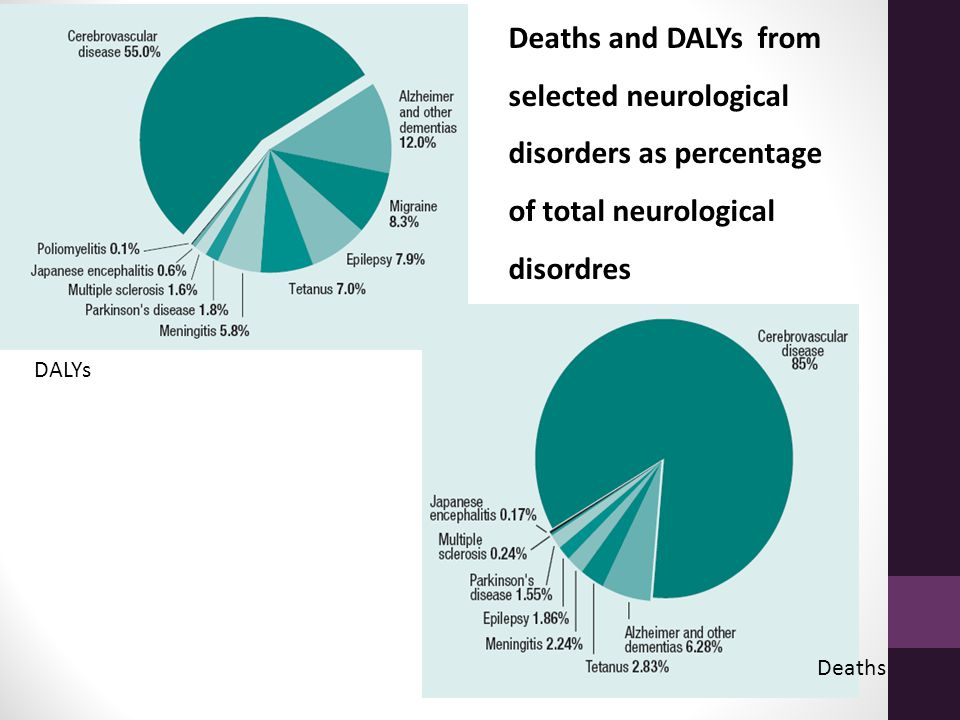 Deaths DALYs Deaths and DALYs from selected neurological disorders as percentage of total neurological disordres