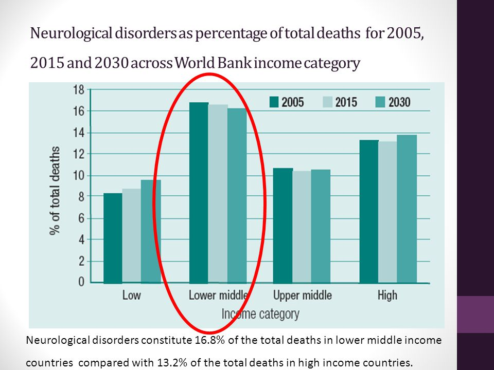 Neurological disorders as percentage of total deaths for 2005, 2015 and 2030 across World Bank income category Neurological disorders constitute 16.8%