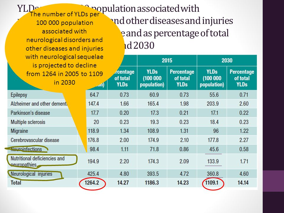 YLDs per 100 000 population associated with neurological disorders and other diseases and injuries with neurological sequelae and as percentage of tot