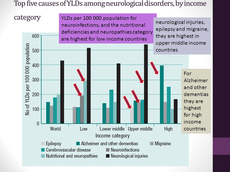 Top five causes of YLDs among neurological disorders, by income category YLDs per 100 000 population for neuroinfections, and the nutritional deficien
