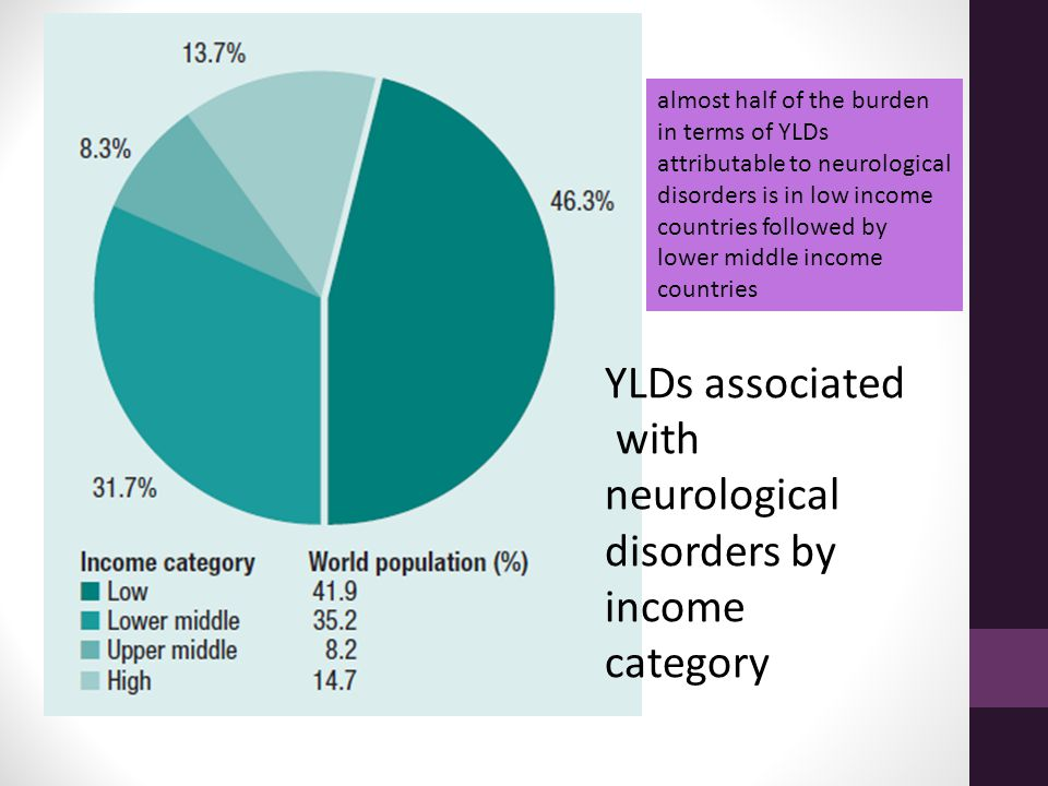 YLDs associated with neurological disorders by income category almost half of the burden in terms of YLDs attributable to neurological disorders is in