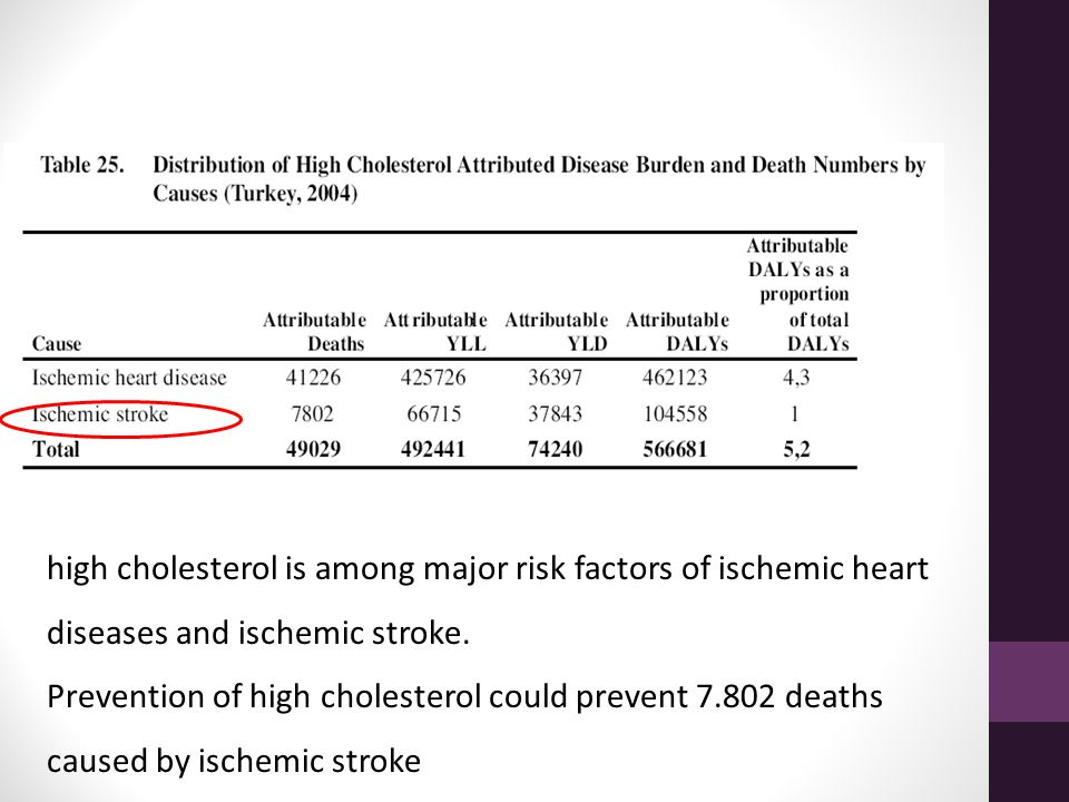 high cholesterol is among major risk factors of ischemic heart diseases and ischemic stroke. Prevention of high cholesterol could prevent 7.802 deaths