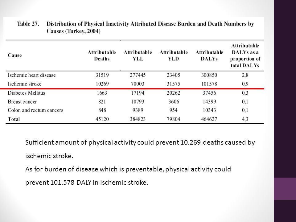 Sufficient amount of physical activity could prevent 10.269 deaths caused by ischemic stroke. As for burden of disease which is preventable, physical