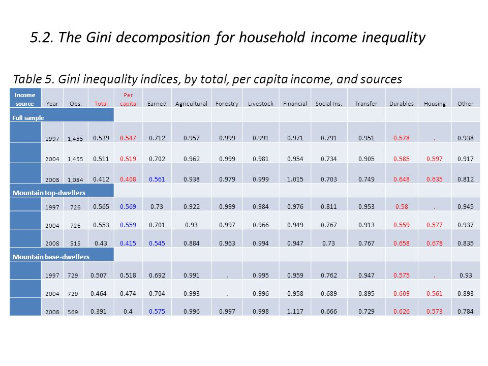 5.2. The Gini decomposition for household income inequality Table 5.