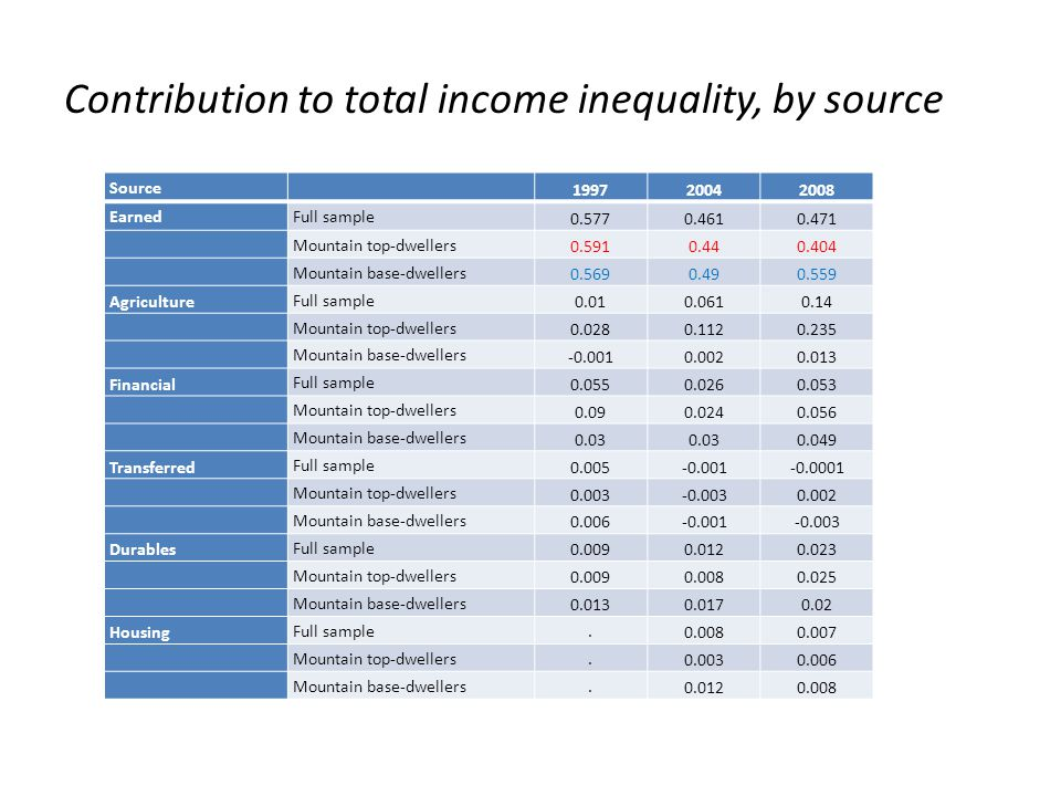 Contribution to total income inequality, by source Source 199720042008 EarnedFull sample 0.5770.4610.471 Mountain top-dwellers 0.5910.440.404 Mountain base-dwellers 0.5690.490.559 Agriculture Full sample 0.010.0610.14 Mountain top-dwellers 0.0280.1120.235 Mountain base-dwellers -0.0010.0020.013 Financial Full sample 0.0550.0260.053 Mountain top-dwellers 0.090.0240.056 Mountain base-dwellers 0.03 0.049 Transferred Full sample 0.005-0.001-0.0001 Mountain top-dwellers 0.003-0.0030.002 Mountain base-dwellers 0.006-0.001-0.003 Durables Full sample 0.0090.0120.023 Mountain top-dwellers 0.0090.0080.025 Mountain base-dwellers 0.0130.0170.02 Housing Full sample.