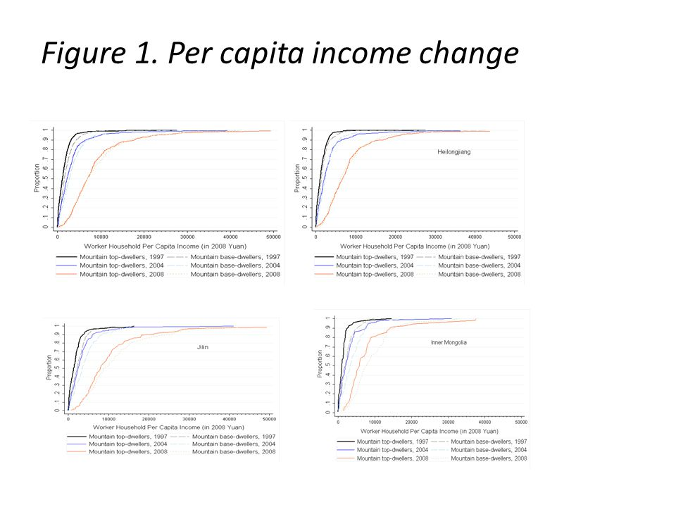 Figure 1. Per capita income change