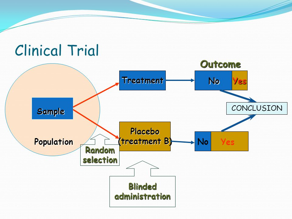 Clinical Trial Treatment Placebo (treatment B) Population Sample No Yes NoYes Outcome Randomselection Blindedadministration CONCLUSION