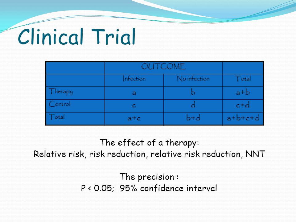 Clinical Trial OUTCOME Infection No infection Total Therapyab a+ba+ba+ba+b Controlcd c+dc+dc+dc+d Totala+cb+da+b+c+d The effect of a therapy: Relative risk, risk reduction, relative risk reduction, NNT The precision : P < 0.05; 95% confidence interval