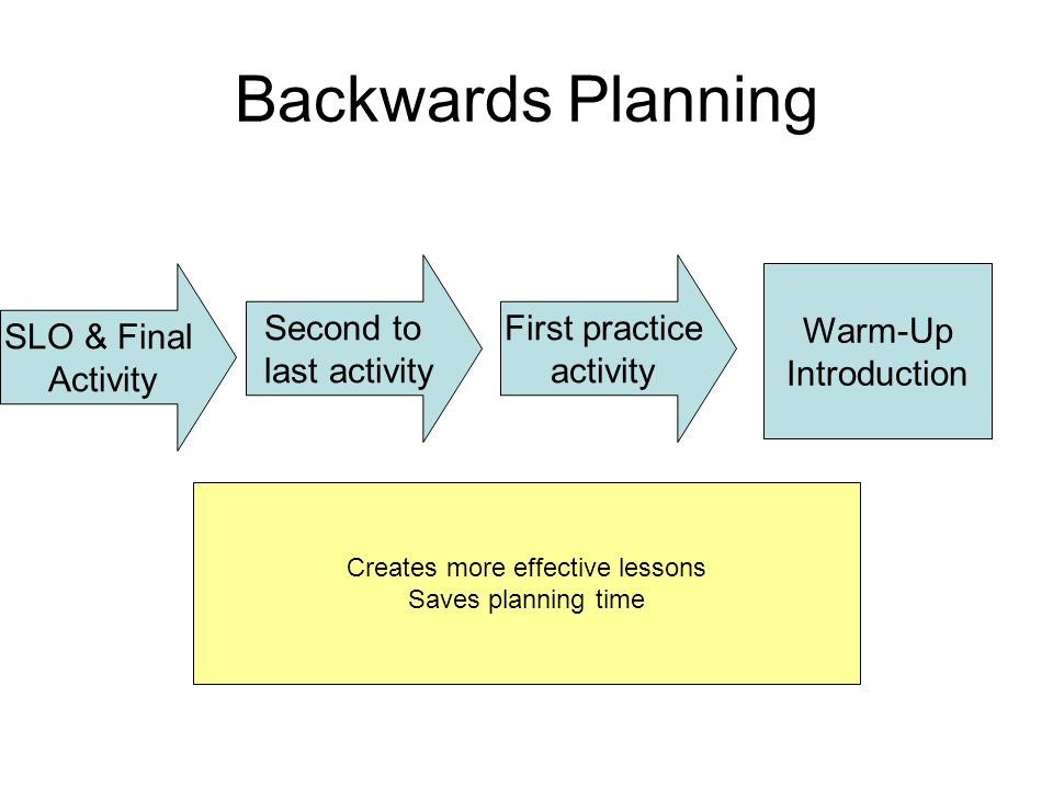Backwards Planning SLO & Final Activity Second to last activity First practice activity Warm-Up Introduction Creates more effective lessons Saves planning time