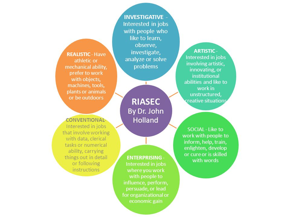 RIASEC By Dr. John Holland INVESTIGATIVE - Interested in jobs with people who like to learn, observe, investigate, analyze or solve problems ARTISTIC