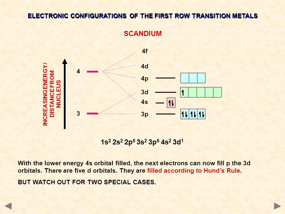 4s 3 3p 3d 4 4p 4d 4f ELECTRONIC CONFIGURATIONS OF THE FIRST ROW TRANSITION METALS TITANIUM 1s 2 2s 2 2p 6 3s 2 3p 6 4s 2 3d 2 The 3d orbitals are filled according to Hund's rule so the next electron doesn't pair up but goes into an empty orbital in the same sub level.