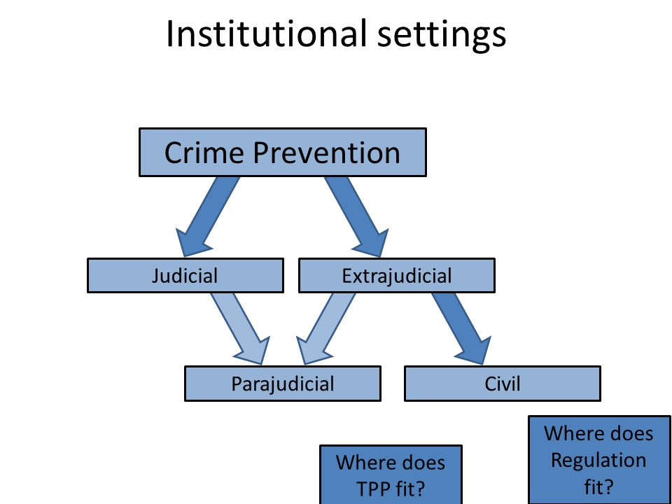 ParajudicialCivil Institutional settings JudicialExtrajudicial Crime Prevention Where does Regulation fit.
