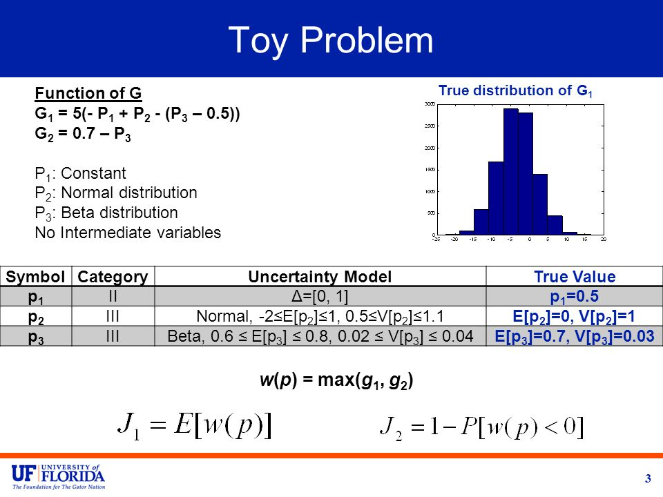 Toy Problem 3 Function of G G 1 = 5(- P 1 + P 2 - (P 3 – 0.5)) G 2 = 0.7 – P 3 P 1 : Constant P 2 : Normal distribution P 3 : Beta distribution No Intermediate variables w(p) = max(g 1, g 2 ) SymbolCategoryUncertainty ModelTrue Value p1p1 IIΔ=[0, 1]p 1 =0.5 p2p2 IIINormal, -2≤E[p 2 ]≤1, 0.5≤V[p 2 ]≤1.1E[p 2 ]=0, V[p 2 ]=1 p3p3 IIIBeta, 0.6 ≤ E[p 3 ] ≤ 0.8, 0.02 ≤ V[p 3 ] ≤ 0.04E[p 3 ]=0.7, V[p 3 ]=0.03 True distribution of G 1
