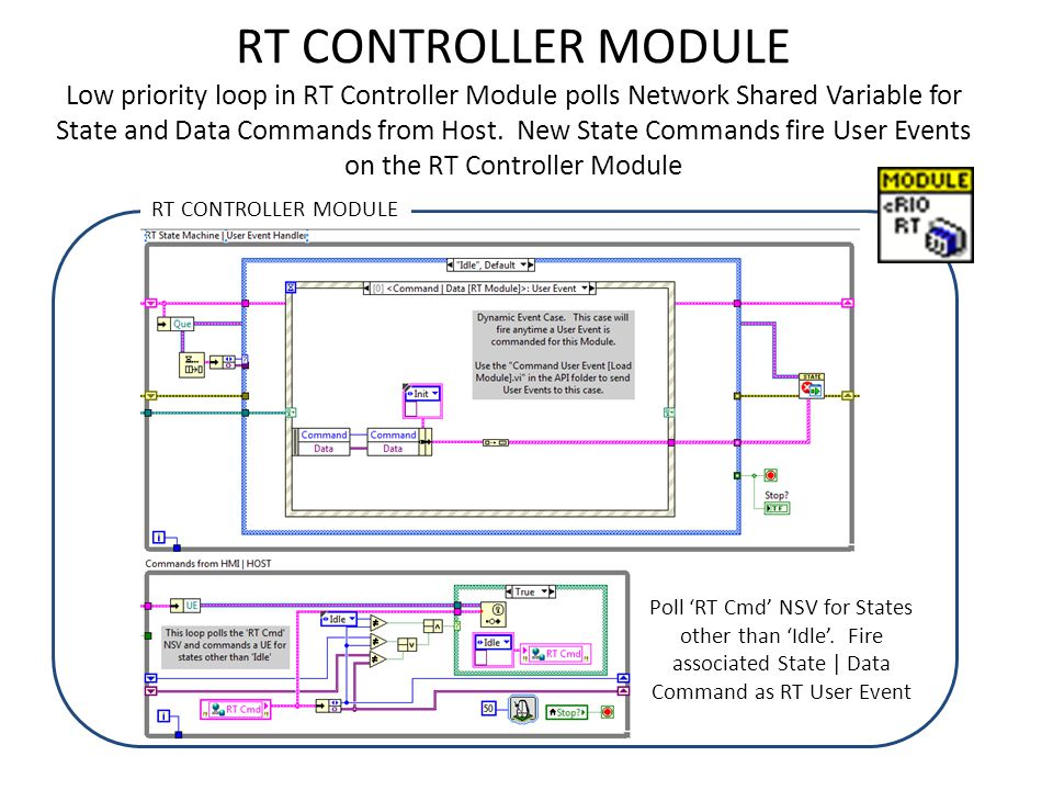 RT CONTROLLER MODULE Low priority loop in RT Controller Module polls Network Shared Variable for State and Data Commands from Host. New State Commands