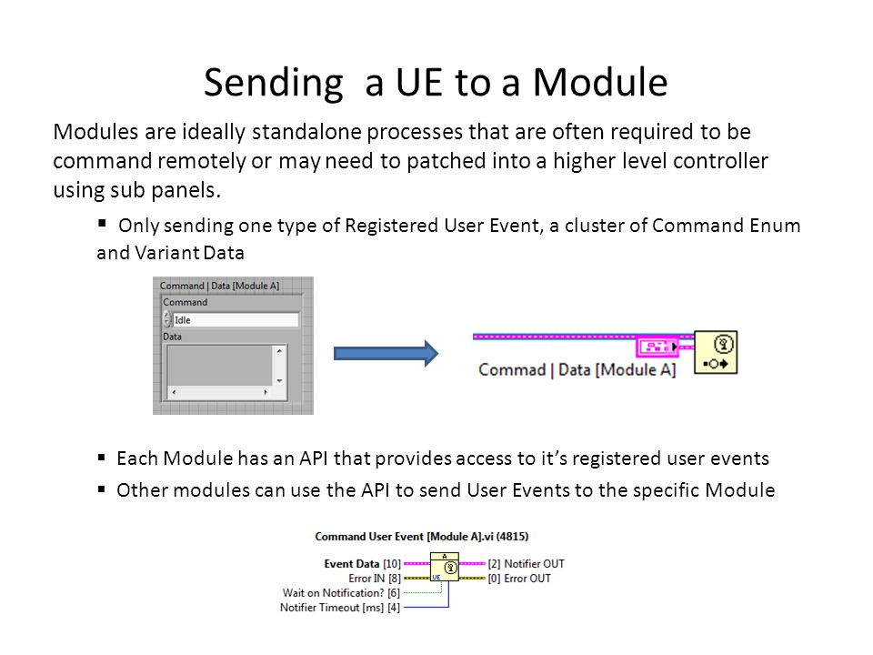 User Event API for a Module  Provides access to the Dynamic Event registered for a Module  Incorporates a Notifier that can be used for confirmation of commanded User Event
