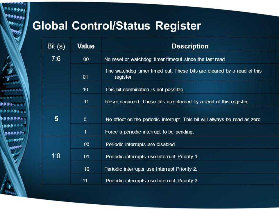 Global Control/Status Register Bit (s)ValueDescription 7:6 00No reset or watchdog timer timeout since the last read. 01 The watchdog timer timed out.