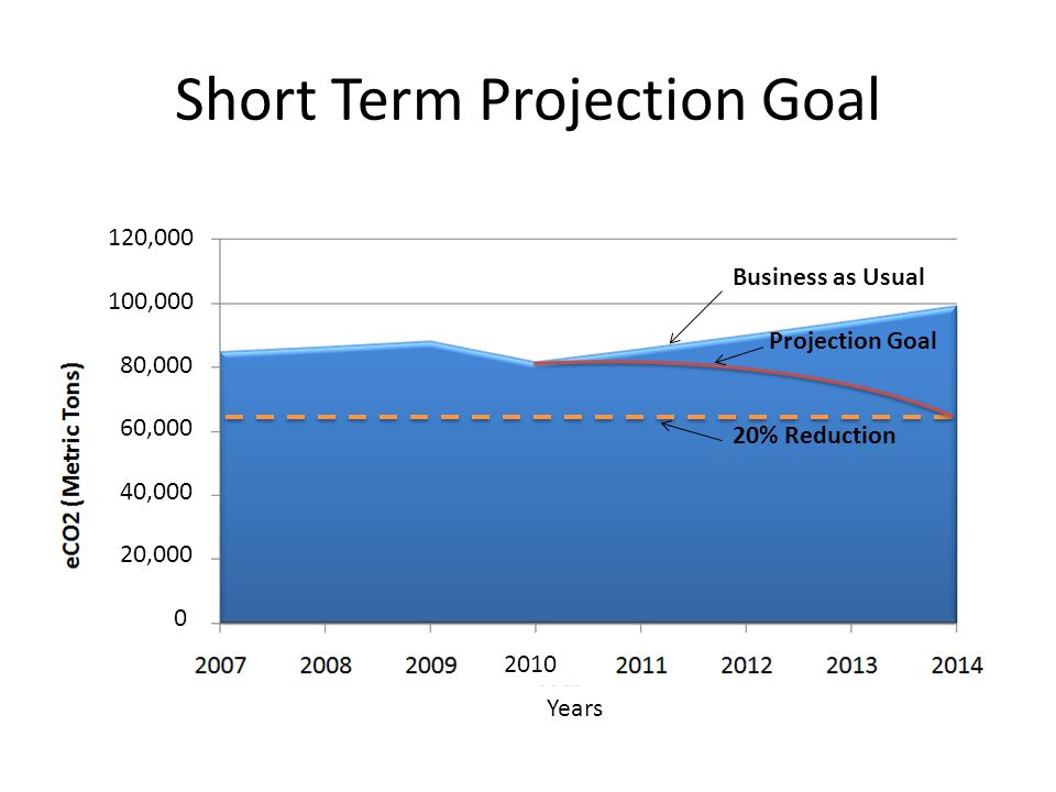 Short Term Projection Goal Business as Usual Projection Goal 20% Reduction 2010 Years 120,000 100,000 80,000 60,000 40,000 20,000 0