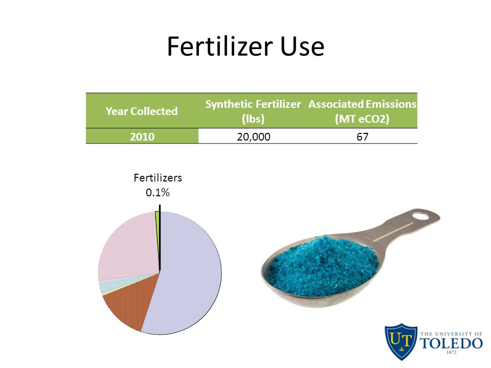Fertilizer Use Year Collected Synthetic Fertilizer (lbs) Associated Emissions (MT eCO2) 201020,00067 Fertilizers 0.1%