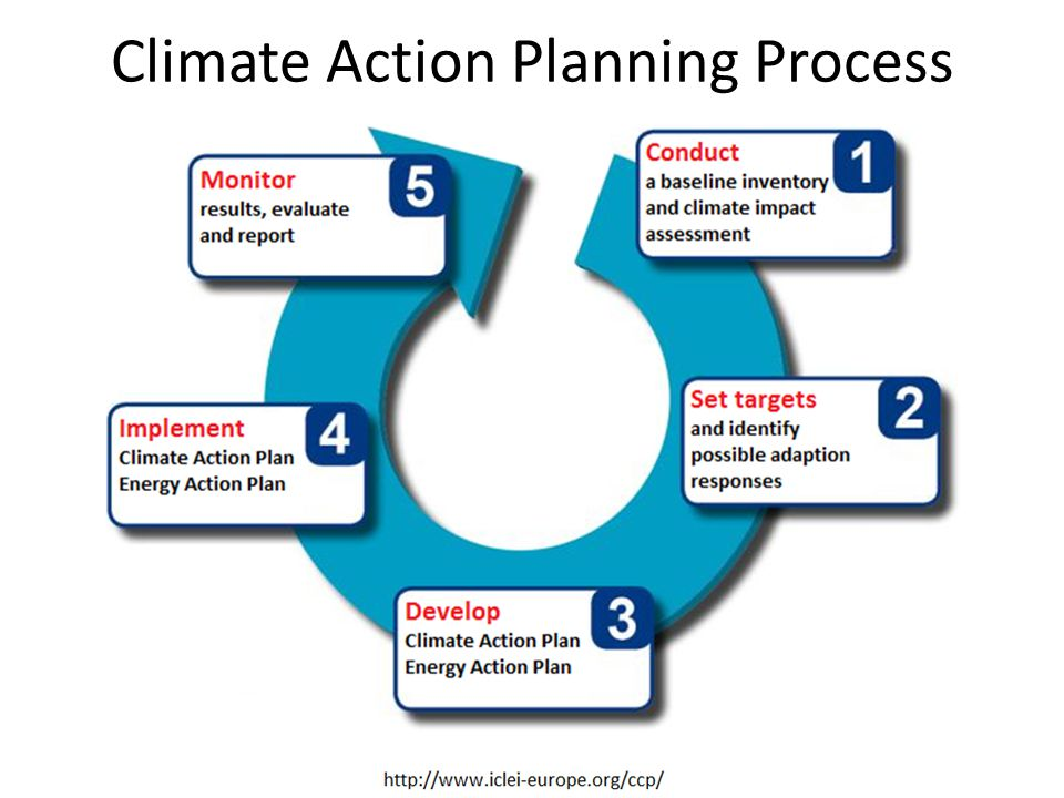 Climate Action Planning Process