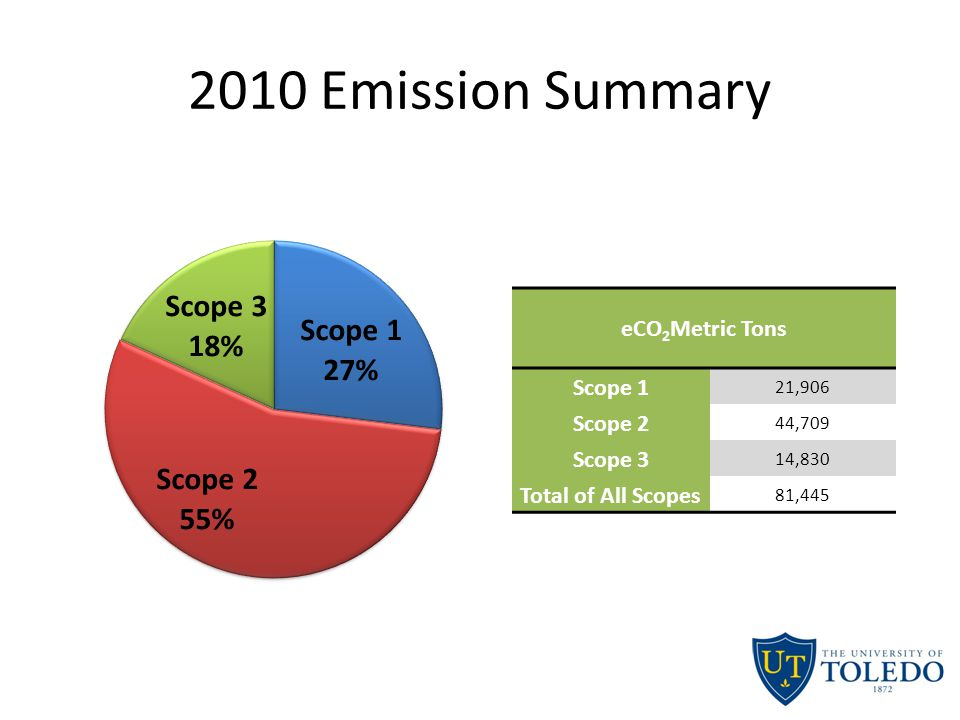 2010 Emission Summary eCO 2 Metric Tons Scope 1 21,906 Scope 2 44,709 Scope 3 14,830 Total of All Scopes 81,445