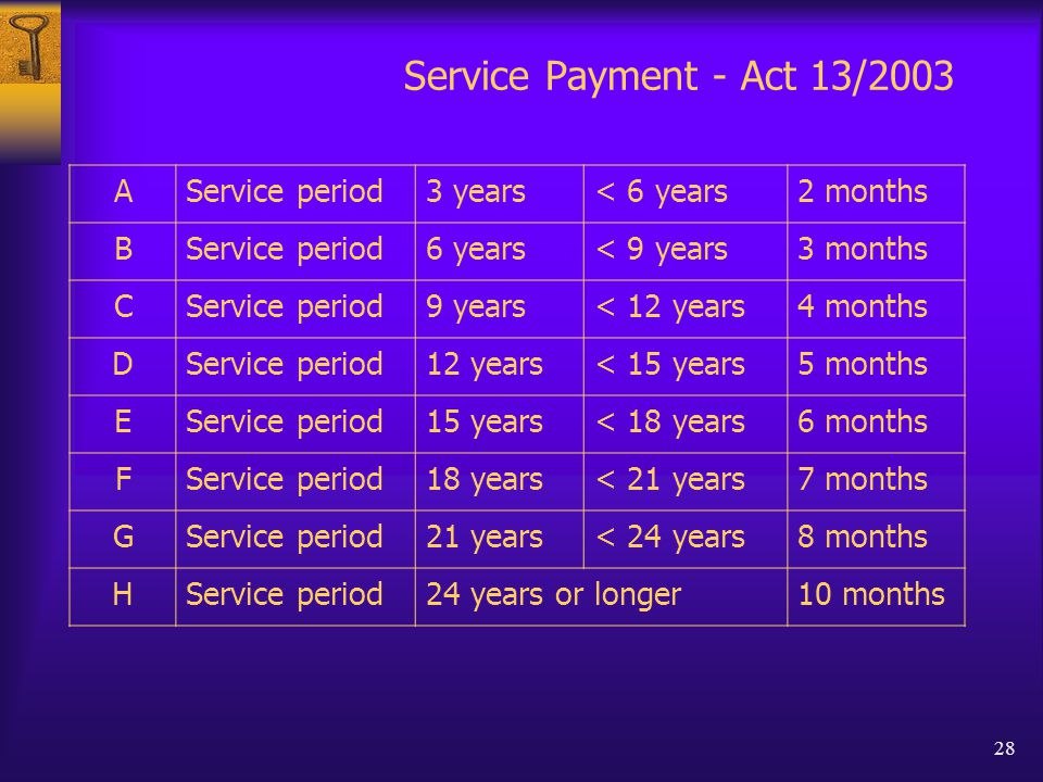 28 Service Payment - Act 13/2003 AService period3 years< 6 years2 months BService period6 years< 9 years3 months CService period9 years< 12 years4 months DService period12 years< 15 years5 months EService period15 years< 18 years6 months FService period18 years< 21 years7 months GService period21 years< 24 years8 months HService period24 years or longer10 months