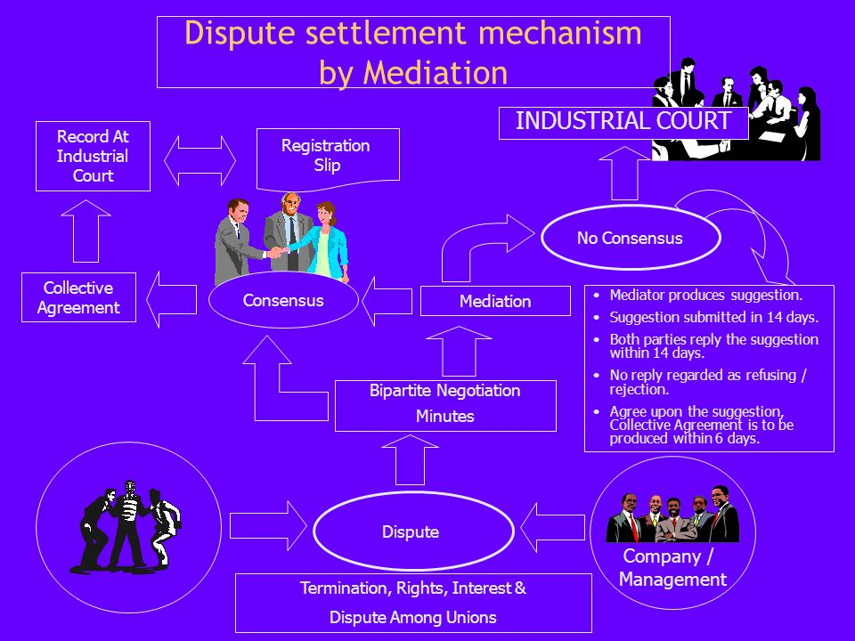 Dispute settlement mechanism by Mediation Company / Management Dispute Bipartite Negotiation Minutes Mediation Termination, Rights, Interest & Dispute Among Unions Collective Agreement Record At Industrial Court Consensus INDUSTRIAL COURT Mediator produces suggestion.