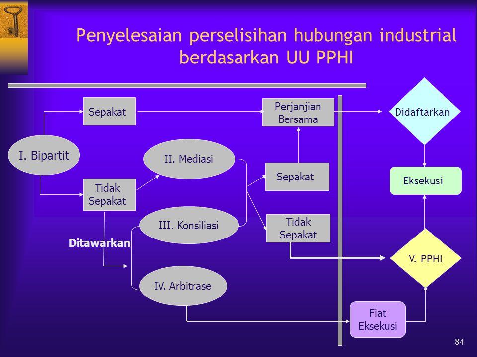 84 Penyelesaian perselisihan hubungan industrial berdasarkan UU PPHI Sepakat Tidak Sepakat Sepakat Tidak Sepakat Perjanjian Bersama I.
