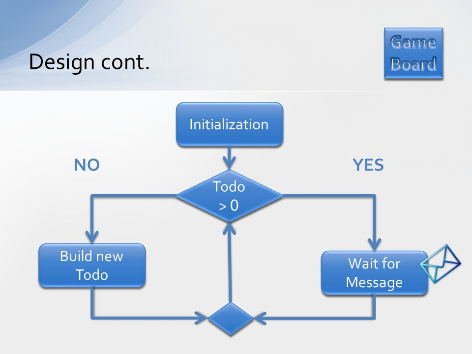 Design cont. Initialization Todo > 0 Build new Todo Wait for Message NOYES