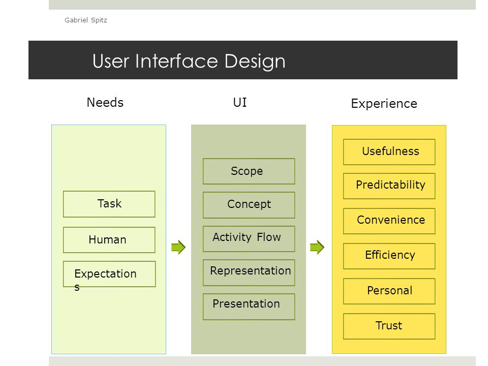 Interfaces are Everywhere  Interfaces are used in controlling or manipulating  Products – PIM, Cell Phones, Cars, etc.