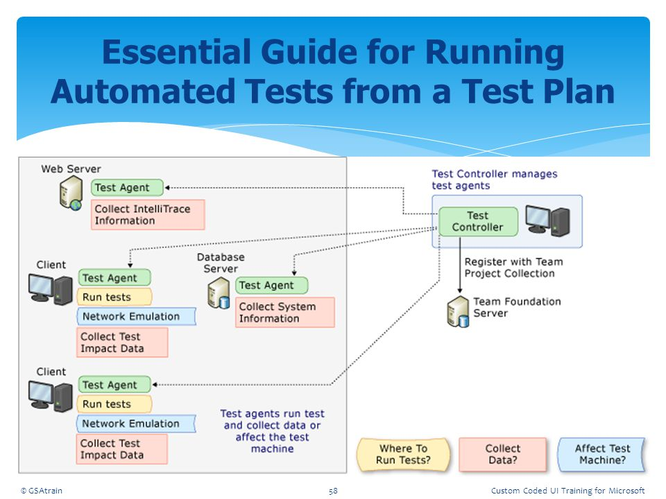 Essential Guide for Running Automated Tests from a Test Plan © GSAtrain58Custom Coded UI Training for Microsoft