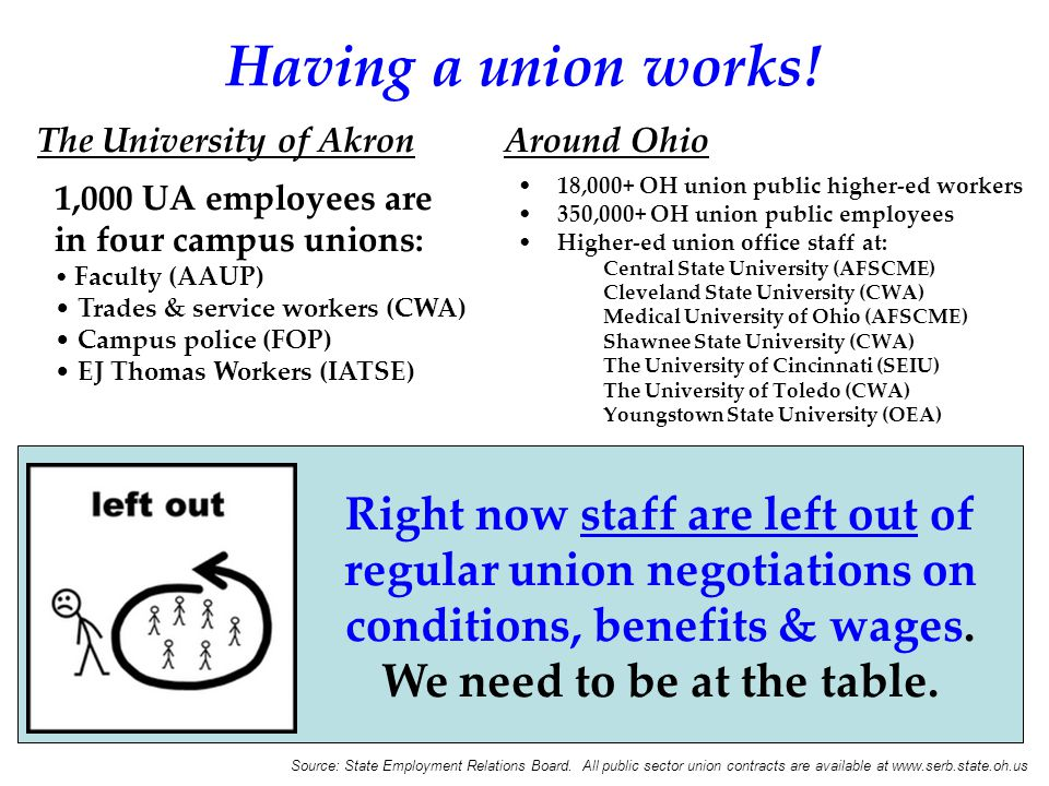 Having a union works! 18,000+ OH union public higher-ed workers 350,000+ OH union public employees Higher-ed union office staff at: Central State Univ