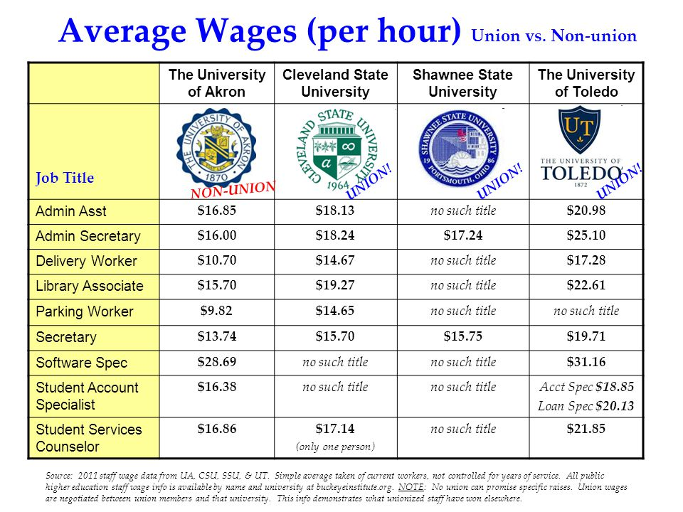 Average Wages (per hour) Union vs.