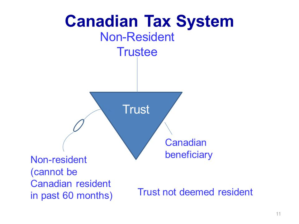 11 Canadian beneficiary Non-Resident Trustee Trust Non-resident (cannot be Canadian resident in past 60 months) Canadian Tax System Trust not deemed resident