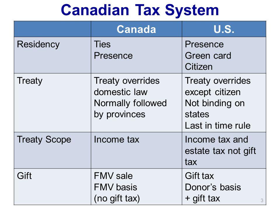 Canadian Tax System CanadaU.S.