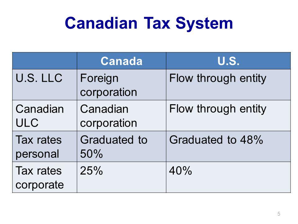 Canadian Tax System CanadaU.S. U.S.
