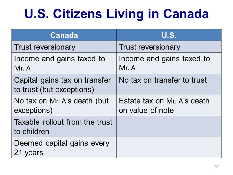 U.S. Citizens Living in Canada CanadaU.S. Trust reversionary Income and gains taxed to Mr.