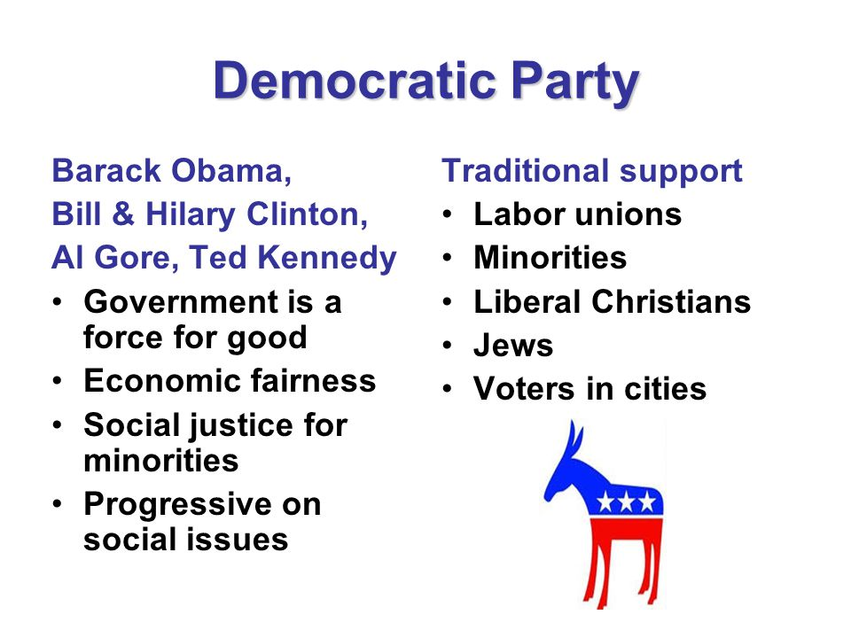 Democratic Party Barack Obama, Bill & Hilary Clinton, Al Gore, Ted Kennedy Government is a force for good Economic fairness Social justice for minorities Progressive on social issues Traditional support Labor unions Minorities Liberal Christians Jews Voters in cities