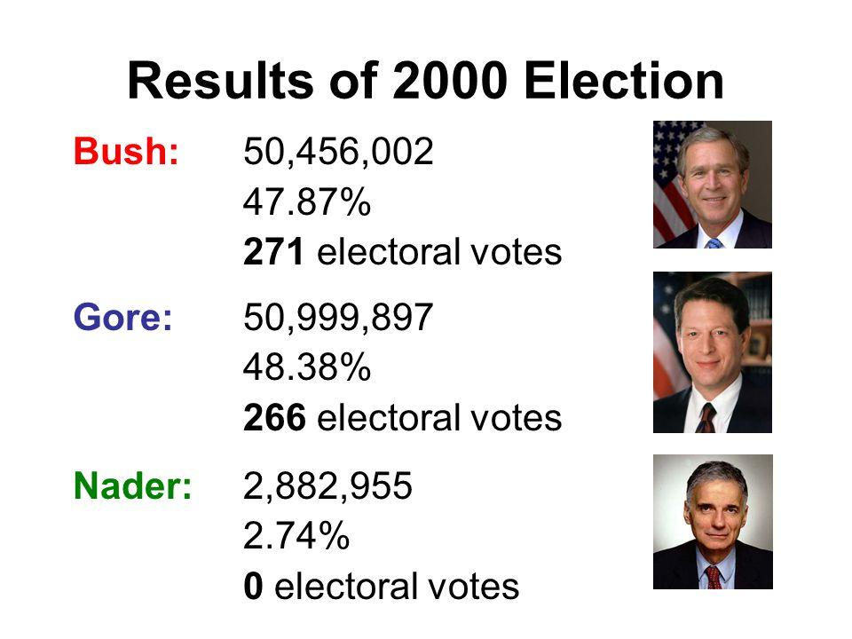 Results of 2000 Election Bush:50,456,002 47.87% 271 electoral votes Gore:50,999,897 48.38% 266 electoral votes Nader:2,882,955 2.74% 0 electoral votes