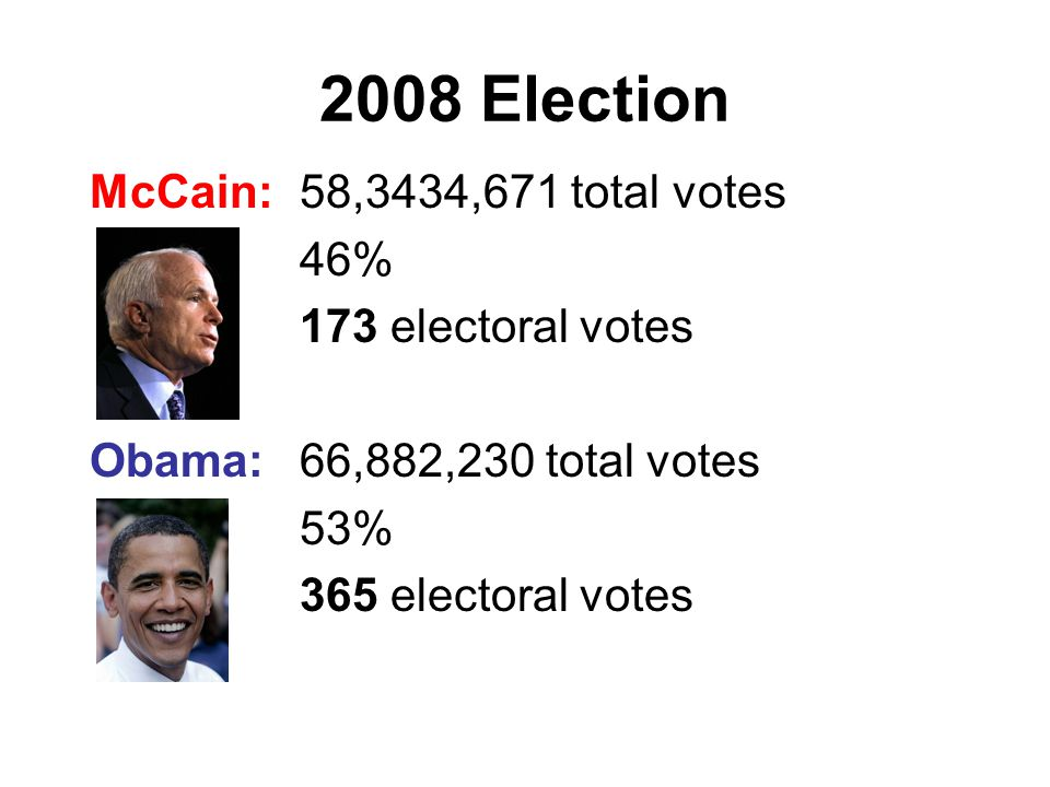 2008 Election McCain: 58,3434,671 total votes 46% 173 electoral votes Obama: 66,882,230 total votes 53% 365 electoral votes