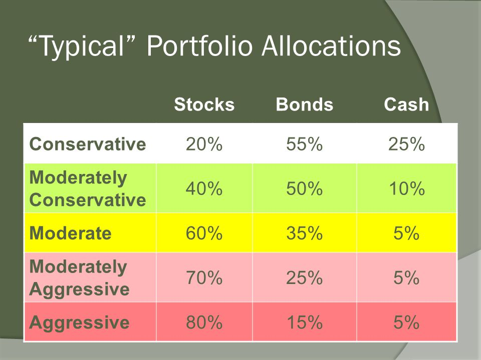 Typical Portfolio Allocations StocksBondsCash Conservative20%55%25% Moderately Conservative 40%50%10% Moderate60%35%5% Moderately Aggressive 70%25%5% Aggressive80%15%5%