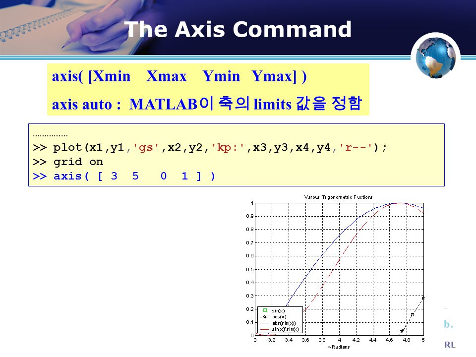 The Axis Command DSRL axis( [Xmin Xmax Ymin Ymax] ) axis auto : MATLAB 이 축의 limits 값을 정함 …………… >> plot(x1,y1,'gs',x2,y2,'kp:',x3,y3,x4,y4,'r--'); >> g