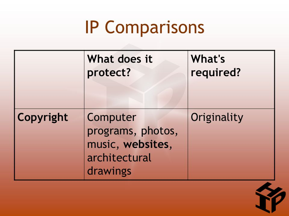 IP Comparisons What does it protect. What s required.
