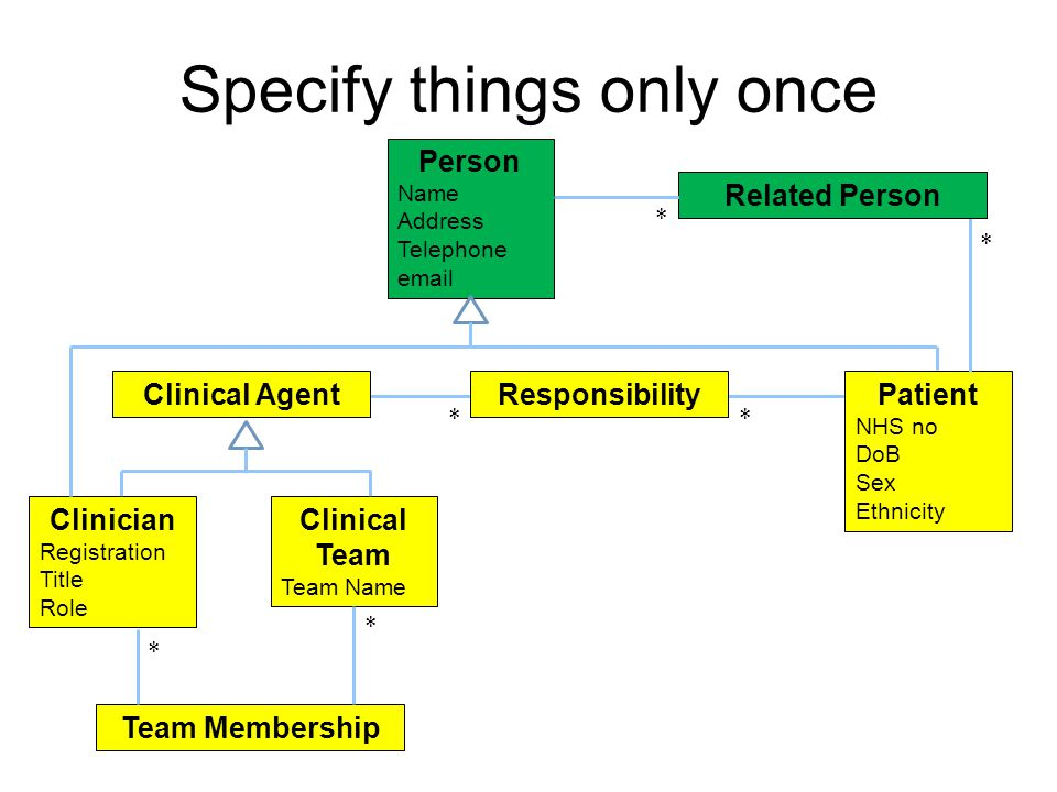 Responsibility ** Specify things only once Person Name Address Telephone email Patient NHS no DoB Sex Ethnicity Clinician Registration Title Role Clinical Team Team Name Clinical Agent Team Membership * * * * Related Person