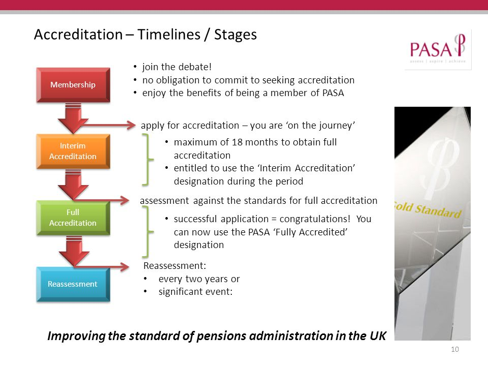 Improving the standard of pensions administration in the UK Accreditation – Timelines / Stages Interim Accreditation Membership Full Accreditation Reassessment join the debate.