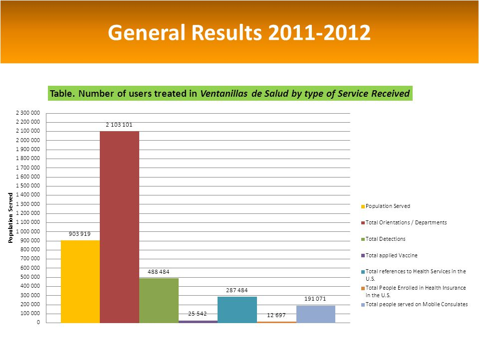General Results 2011-2012