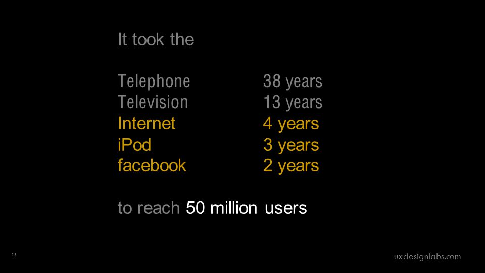 It took the Telephone 38 years Television 13 years Internet 4 years iPod 3 years facebook 2 years to reach 50 million users 15 uxdesignlabs.com
