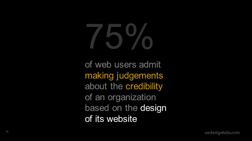 75% of web users admit making judgements about the credibility of an organization based on the design of its website 21 uxdesignlabs.com